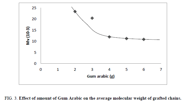 research-reviews-polymer-average-molecular-weight-grafted-chains