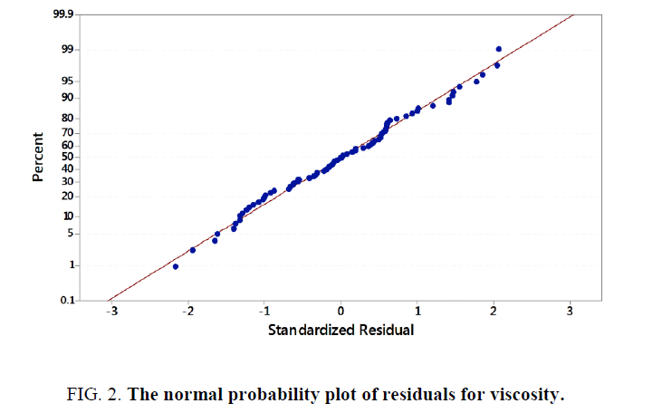 research-reviews-polymer-plot-residuals-viscosity