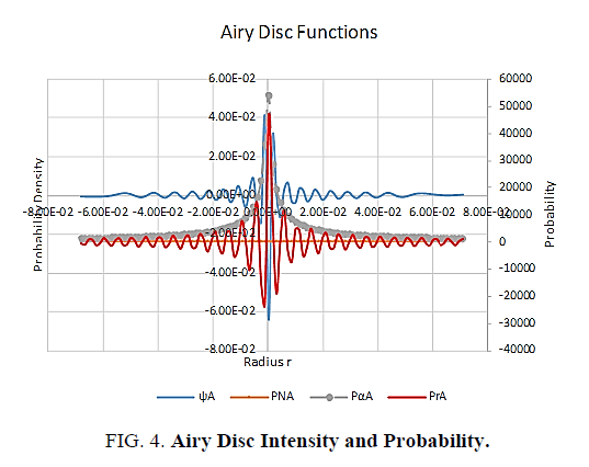 space-exploration-Airy-Disc-Intensity-Probability