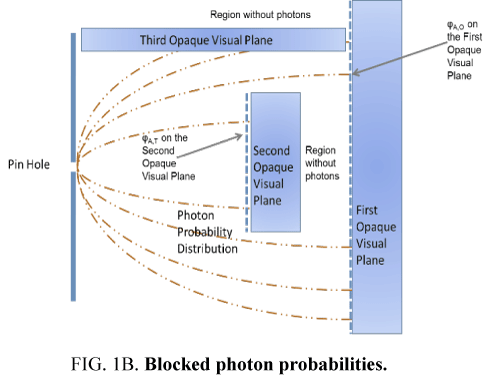 space-exploration-Blocked-photon-probabilities