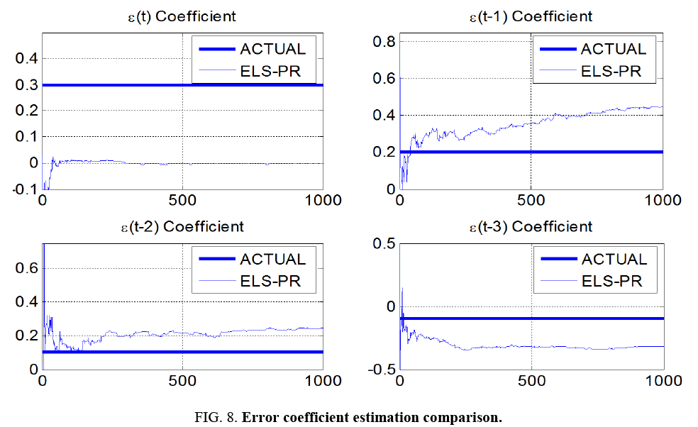 space-exploration-Error-coefficient