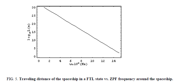 space-exploration-FTL-state-ZPF-frequency-spaceship