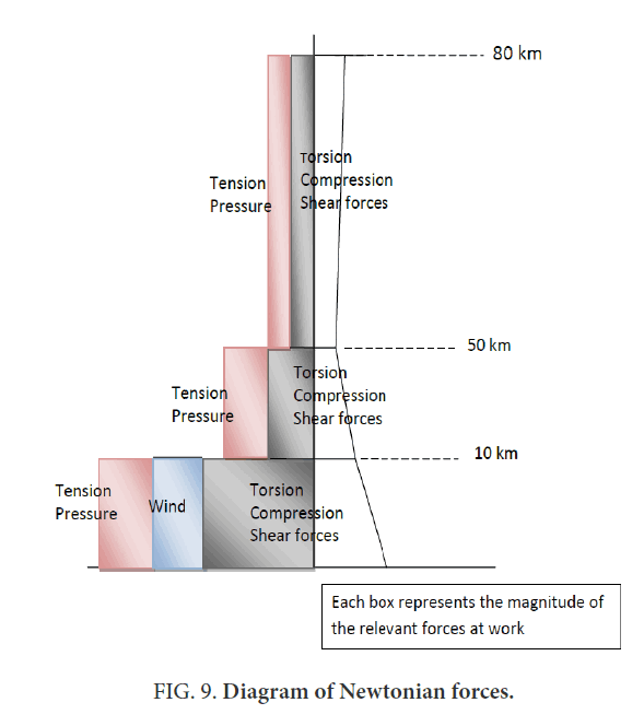 space-exploration-Newtonian-forces