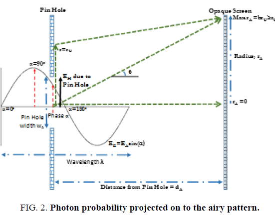 space-exploration-Photon-probability-projected-airy pattern