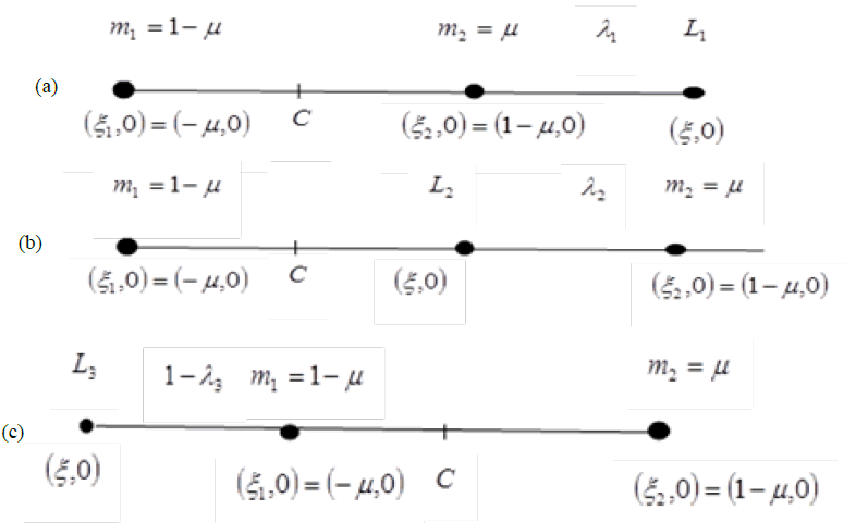 space-exploration-Reference-parameter-collinear-Lagrangian-points