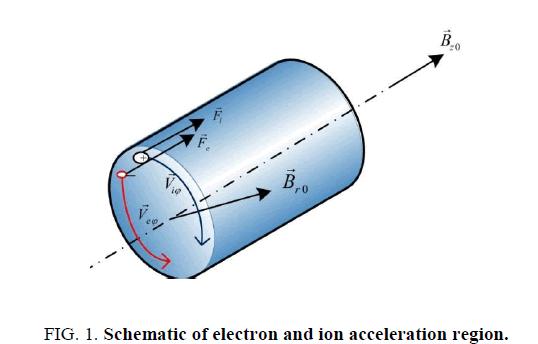 space-exploration-Schematic-electron-ion-acceleration-region