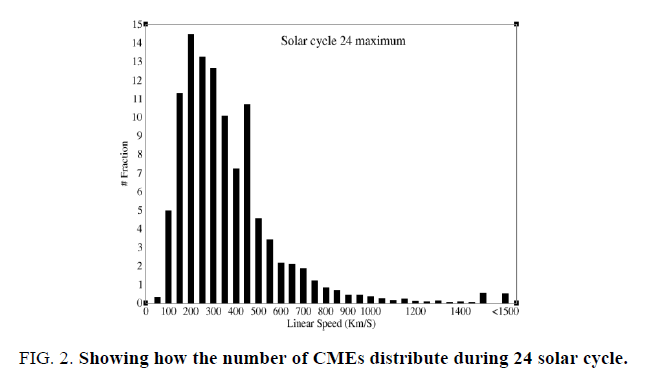 space-exploration-Schematic-number-CMEs-distribute-during-solar-cycle