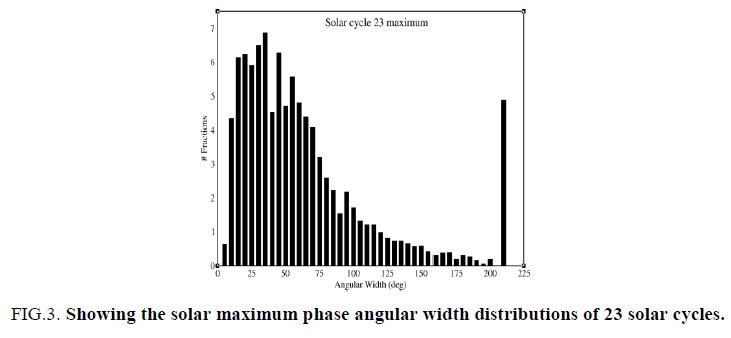 space-exploration-Schematic-phase-angular-width-distributions
