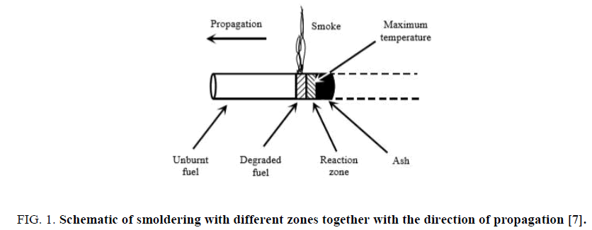 space-exploration-Schematic-smoldering-different-zones