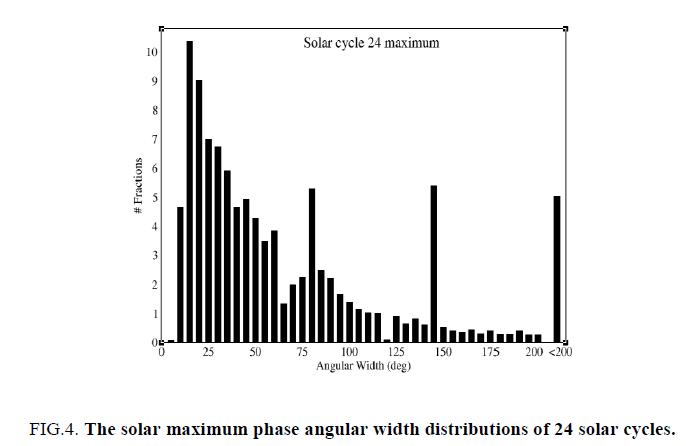space-exploration-Schematic-solar-maximum-phase-angular
