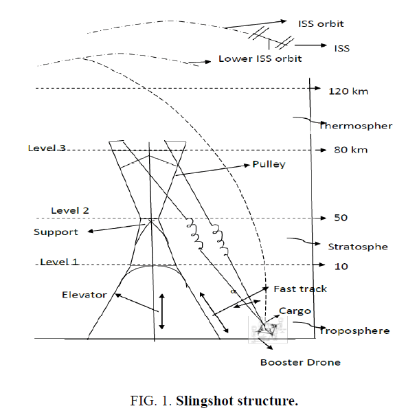 space-exploration-Slingshot-structure