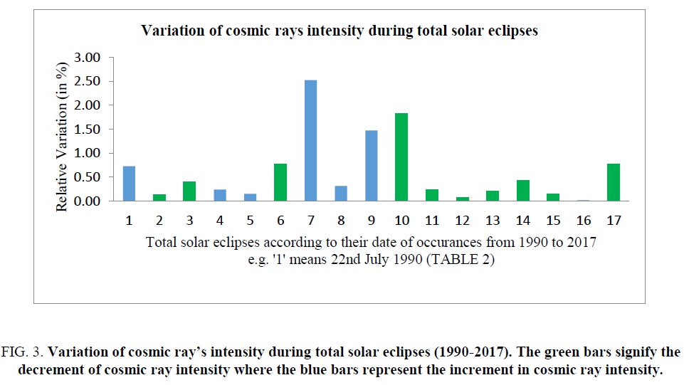 space-exploration-cosmic-ray-intensity