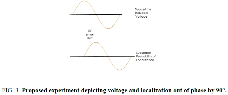 space-exploration-depicting-voltage-localization