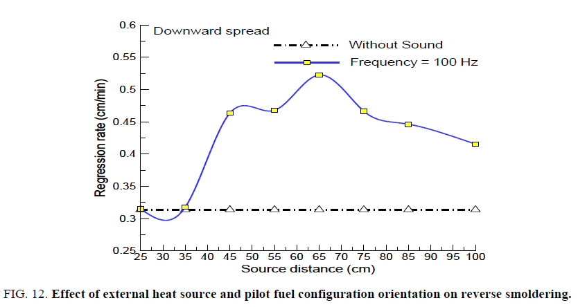 space-exploration-pilot-fuel-configuration-orientation-reverse-smoldering