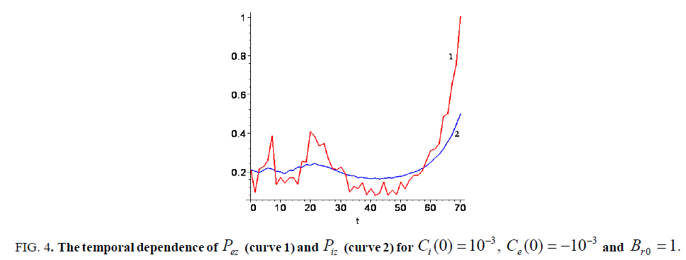 space-exploration-temporal-dependence-curve