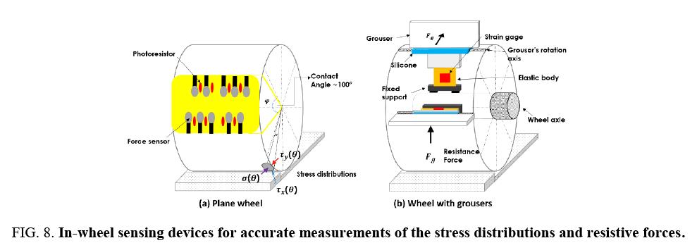 space-exploration-wheel-sensing